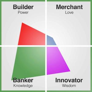 CVI drijfveren test - Banker